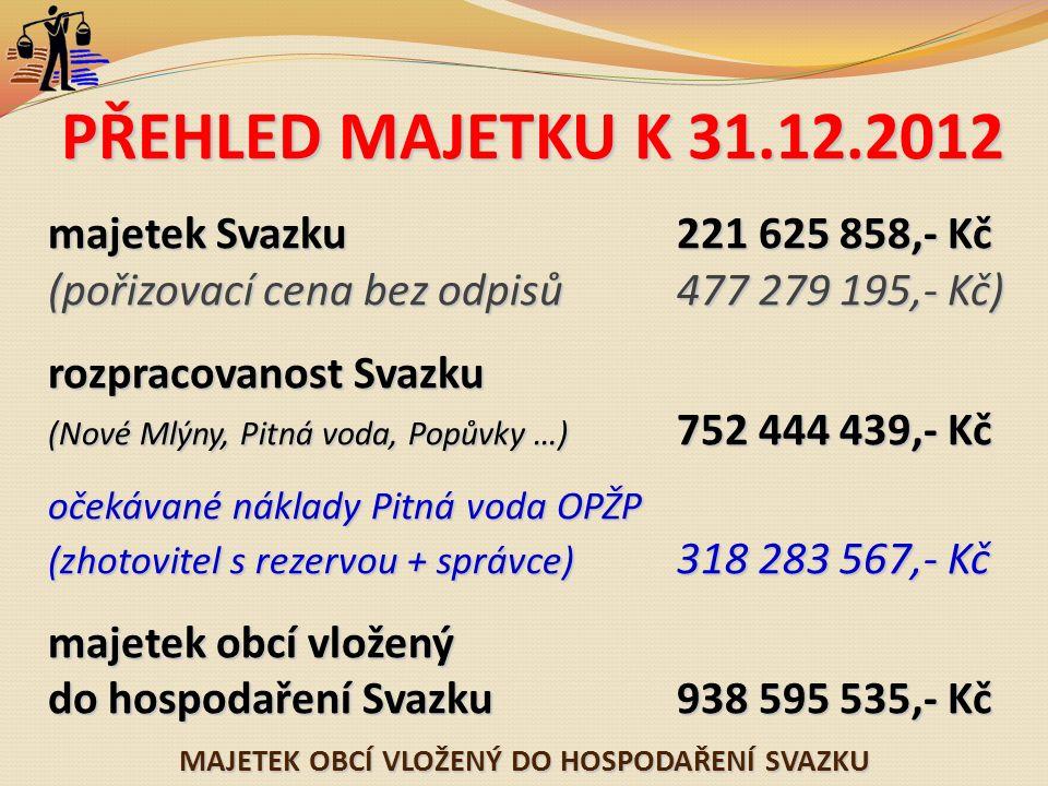 MAJETEK OBCÍ VLOŽENÝ DO HOSPODAŘENÍ SVAZKU PŘEHLED MAJETKU K 31.12.2012 majetek Svazku221 625 858,- Kč (pořizovací cena bez odpisů477 279 195,- Kč) rozpracovanost Svazku (Nové Mlýny, Pitná voda, Popůvky …) 752 444 439,- Kč očekávané náklady Pitná voda OPŽP (zhotovitel s rezervou + správce) 318 283 567,- Kč majetek obcí vložený do hospodařeníSvazku938 595 535,- Kč