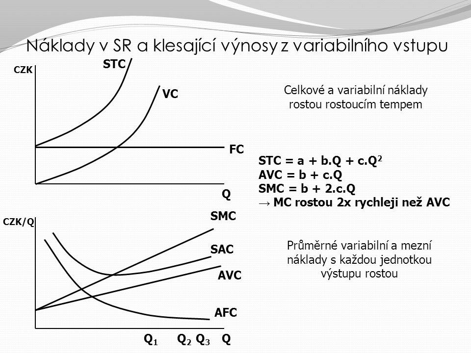 Náklady v SR a konstantní výnosy z variabilního vstupu Q Q Q1Q1 Q2Q2 Q3Q3 CZK FC VC AFC AVC = SMC SAC STC CZK/Q Průměrné variabilní a mezní náklady jsou konstantní Celkové a variabilní náklady rostou konstantním tempem STC = a + b.Q AVC = b = SMC