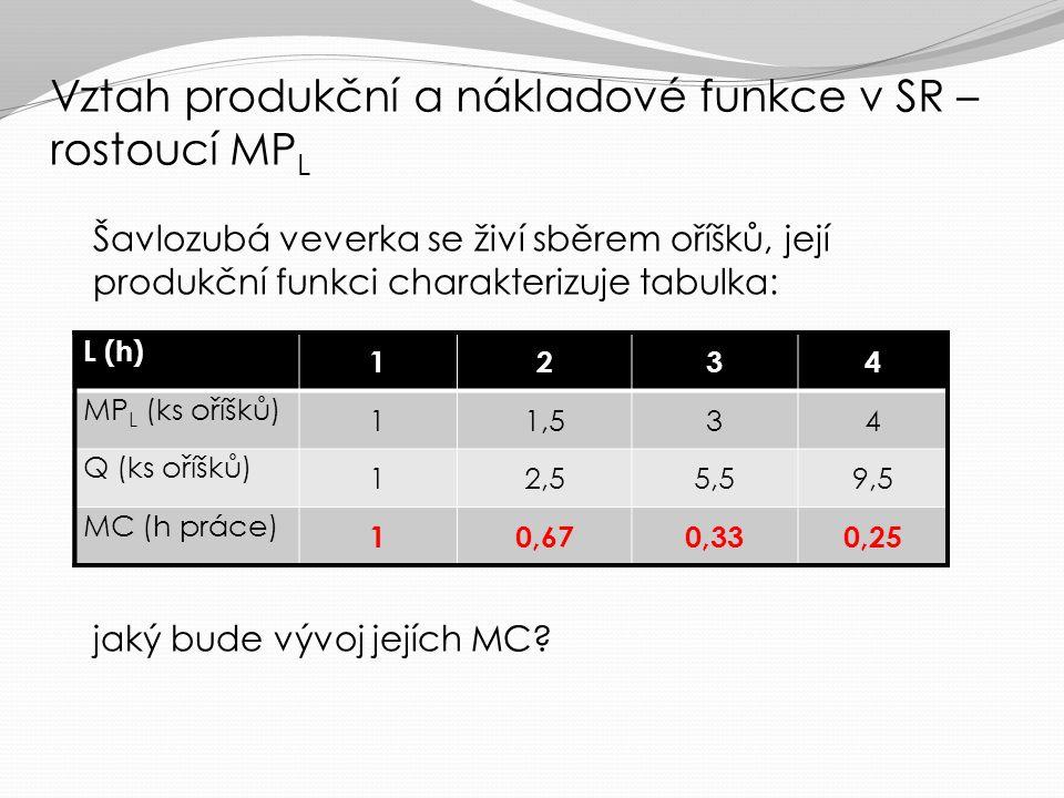 jje-li každá další jednotka práce více produktivní (MP L roste ), pak je každá další jednotka produkce levnější (SMC klesají), STC rostou klesajícím tempem jje-li každá další jednotka práce stejně produktivní (MP L konstantní ), pak je každá další jednotka produkce stejně drahá (SMC konstantní), STC rostou lineárně jje-li každá další jednotka práce méně produktivní (MP L klesá), pak je každá další jednotka produkce dražší (SMC rostou), STC rostou rostoucím tempem Vztah produkční a nákladové funkce v SR