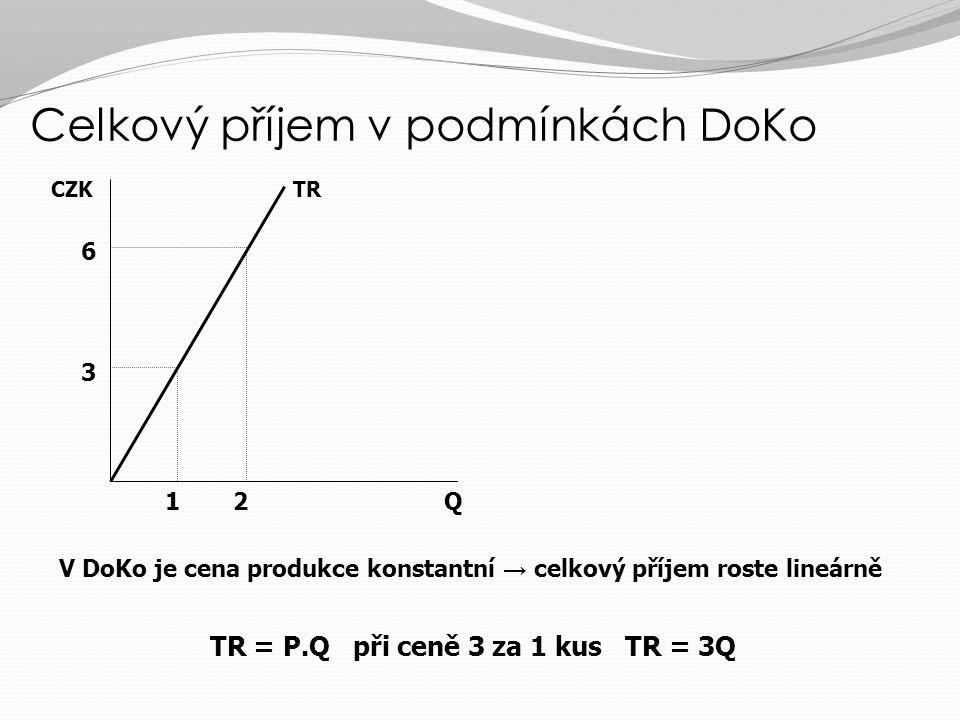 Průměrný a mezní příjem v podmínkách DoKo Q CZK/Q AR=MR=P=d 12 3 Průměrný příjem = příjem na jednotku výstupu: AR = TR/Q Mezní příjem = příjem, plynoucí z prodeje dodatečné jednotky výstupu: MR = ∂TR/∂Q V podmínkách DoKo je cena produkce dána objektivně trhem a nemění se se změnou prodaného množství – průměrný a mezní příjem je totožný na úrovni ceny – křivka AR a MR je zároveň křivkou poptávky po produkci jedné firmy