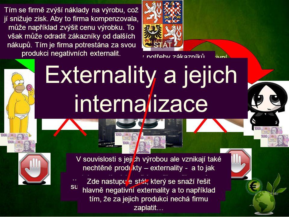 Interní náklady na kus Cena Pozitivní externality Negativní externality Aby firmy uspokojily potřeby zákazníků, vyrábějí statky, které prodávají zákazníkům za ceny, jež se odvíjí od jejich výrobních nákladů (obvykle pouze interních).