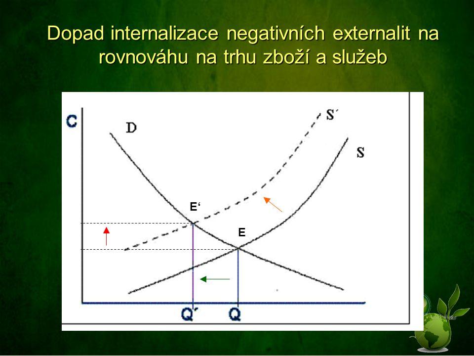 E E' Dopad internalizace negativních externalit na rovnováhu na trhu zboží a služeb