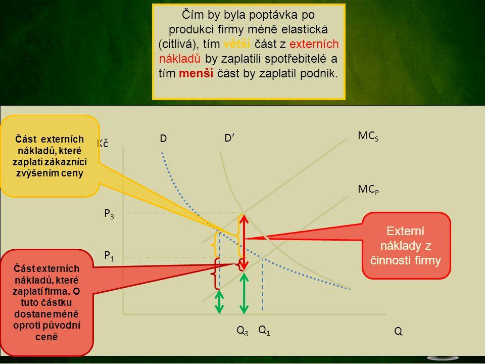 MC P D Q Kč Část externích nákladů, které zaplatí zákazníci zvýšením ceny Část externích nákladů, které zaplatí firma.