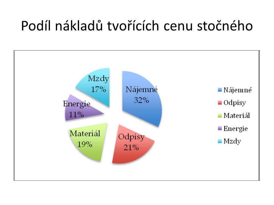 Podíl nákladů tvořících cenu stočného