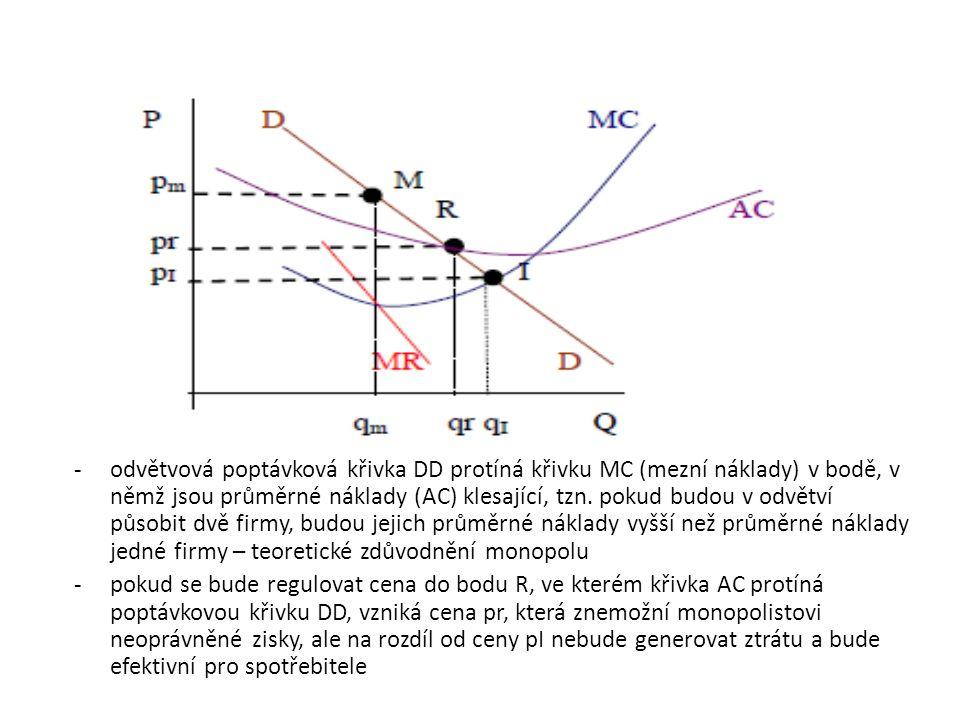 -odvětvová poptávková křivka DD protíná křivku MC (mezní náklady) v bodě, v němž jsou průměrné náklady (AC) klesající, tzn.