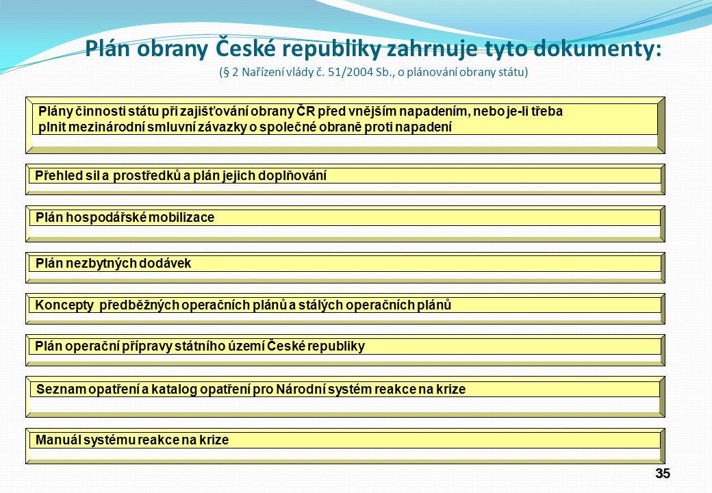 3535 Plán obrany České republiky zahrnuje tyto dokumenty: (§ 2 Nařízení vlády č.
