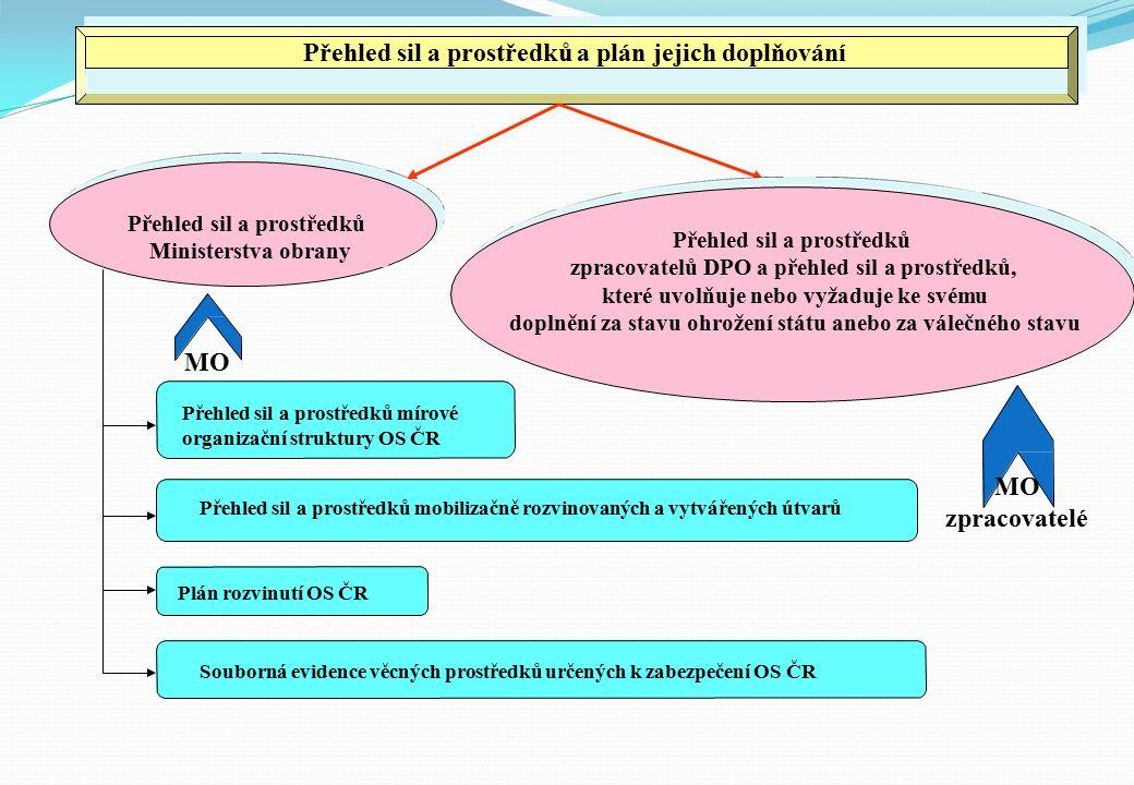 Přehled sil a prostředků a plán jejich doplňování Přehled sil a prostředků Ministerstva obrany Přehled sil a prostředků zpracovatelů DPO a přehled sil a prostředků, které uvolňuje nebo vyžaduje ke svému doplnění za stavu ohrožení státu anebo za válečného stavu Přehled sil a prostředků mobilizačně rozvinovaných a vytvářených útvarů Plán rozvinutí OS ČR Souborná evidence věcných prostředků určených k zabezpečení OS ČR MO Přehled sil a prostředků mírové organizační struktury OS ČR MO zpracovatelé