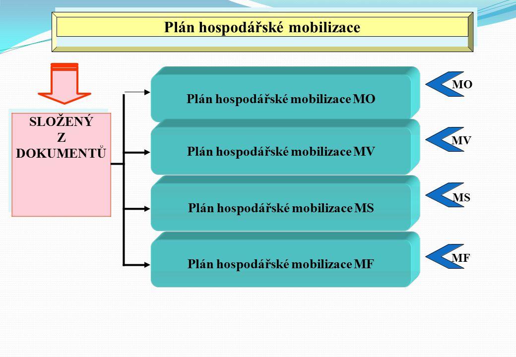 Plán hospodářské mobilizace MO Plán hospodářské mobilizace MO Plán hospodářské mobilizace MV MS Plán hospodářské mobilizace MS Plán hospodářské mobilizace MF MV MF SLOŽENÝ Z DOKUMENTŮ