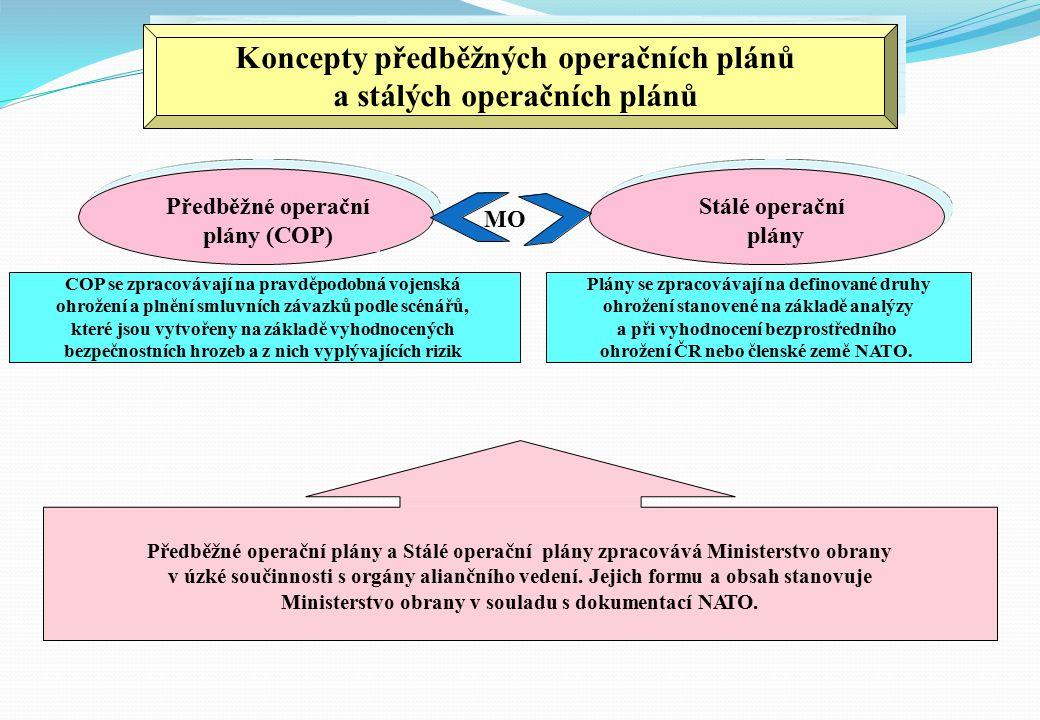 Koncepty předběžných operačních plánů a stálých operačních plánů Předběžné operační plány (COP) Stálé operační plány MO COP se zpracovávají na pravděpodobná vojenská ohrožení a plnění smluvních závazků podle scénářů, které jsou vytvořeny na základě vyhodnocených bezpečnostních hrozeb a z nich vyplývajících rizik Plány se zpracovávají na definované druhy ohrožení stanovené na základě analýzy a při vyhodnocení bezprostředního ohrožení ČR nebo členské země NATO.