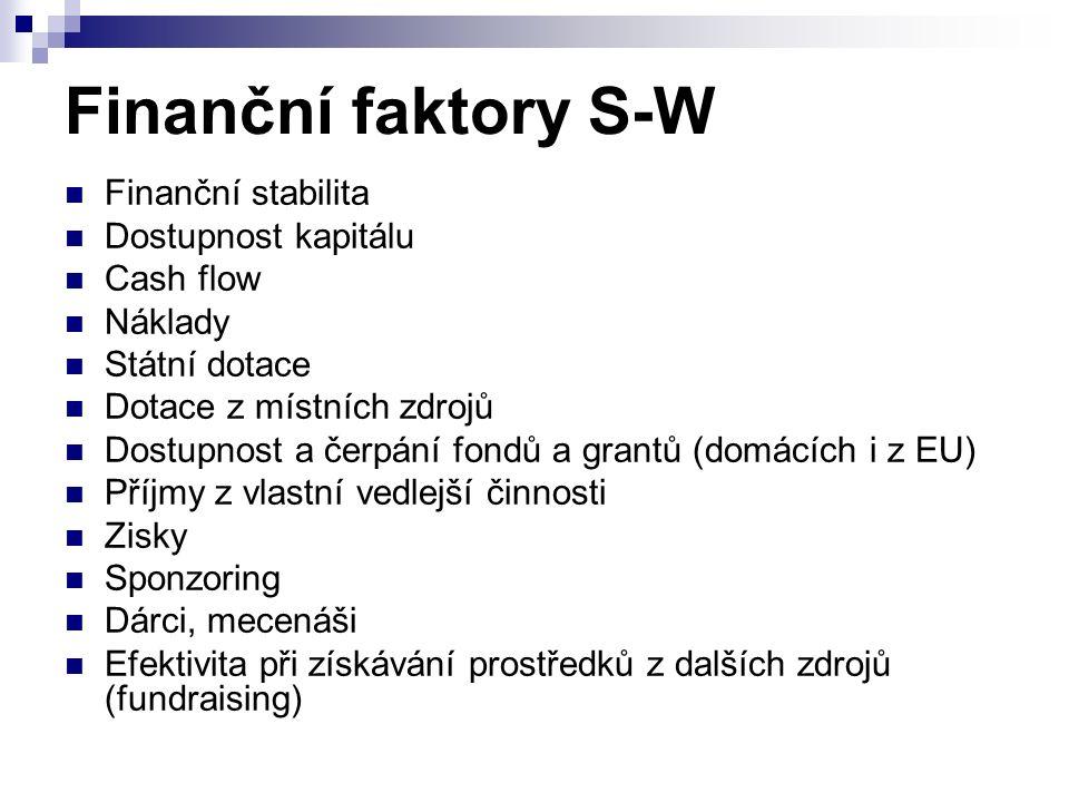 Finanční faktory S-W Finanční stabilita Dostupnost kapitálu Cash flow Náklady Státní dotace Dotace z místních zdrojů Dostupnost a čerpání fondů a grantů (domácích i z EU) Příjmy z vlastní vedlejší činnosti Zisky Sponzoring Dárci, mecenáši Efektivita při získávání prostředků z dalších zdrojů (fundraising)