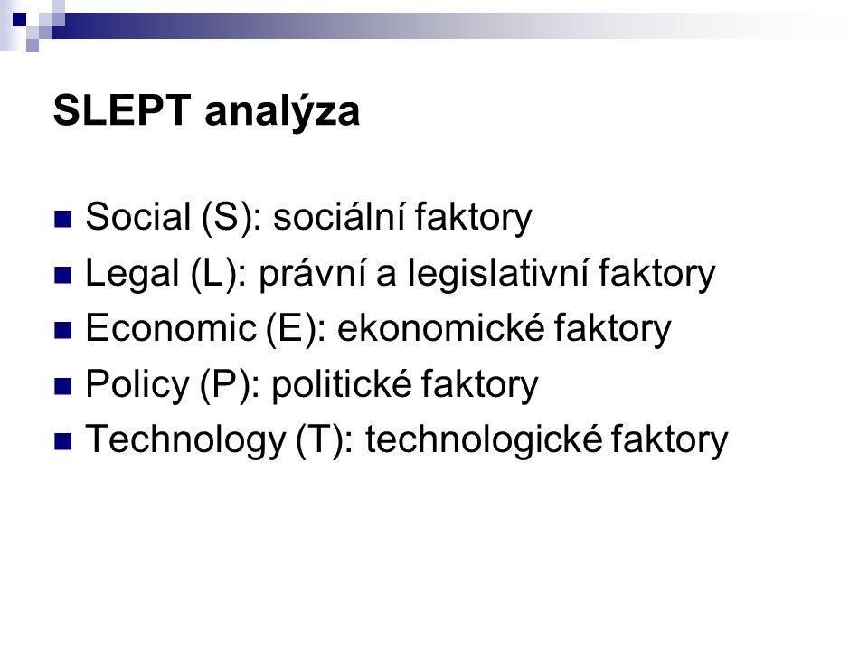SLEPT analýza Social (S): sociální faktory Legal (L): právní a legislativní faktory Economic (E): ekonomické faktory Policy (P): politické faktory Technology (T): technologické faktory