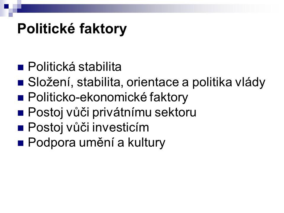 Politické faktory Politická stabilita Složení, stabilita, orientace a politika vlády Politicko-ekonomické faktory Postoj vůči privátnímu sektoru Posto