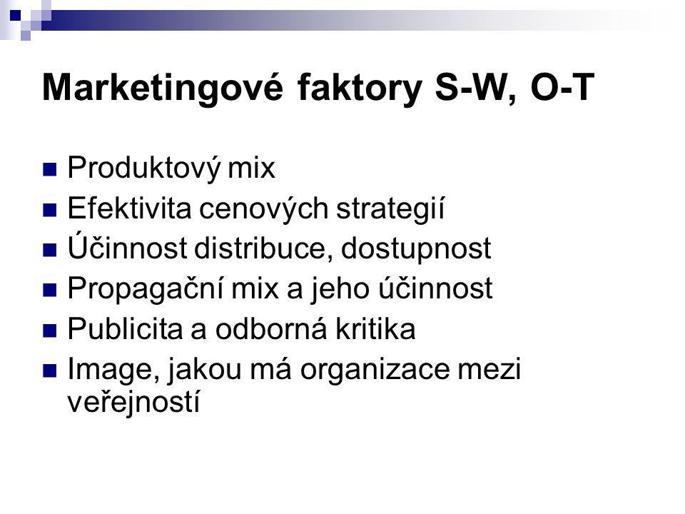 Marketingové faktory S-W, O-T Produktový mix Efektivita cenových strategií Účinnost distribuce, dostupnost Propagační mix a jeho účinnost Publicita a odborná kritika Image, jakou má organizace mezi veřejností