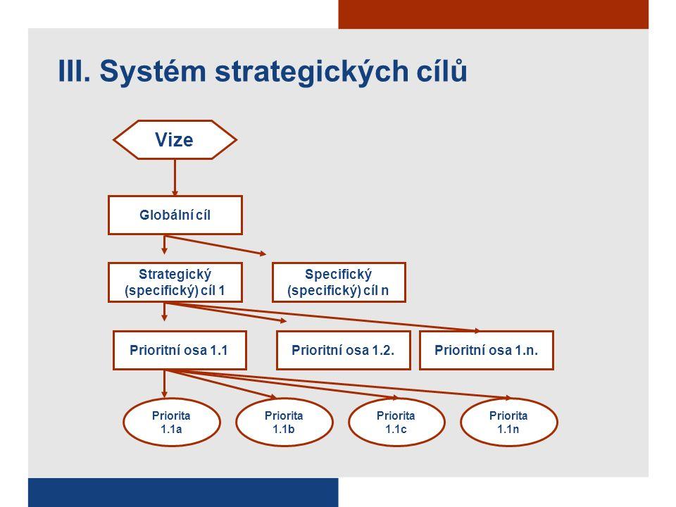 III. Systém strategických cílů Prioritní osa 1.1Prioritní osa 1.2.