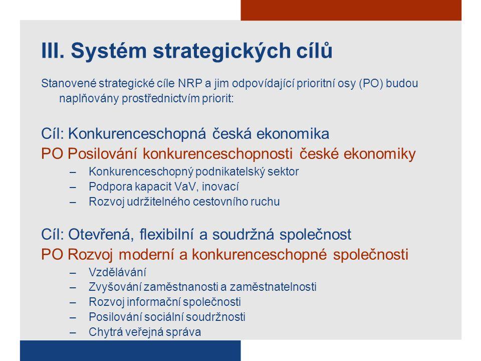 Stanovené strategické cíle NRP a jim odpovídající prioritní osy (PO) budou naplňovány prostřednictvím priorit: Cíl: Konkurenceschopná česká ekonomika PO Posilování konkurenceschopnosti české ekonomiky –Konkurenceschopný podnikatelský sektor –Podpora kapacit VaV, inovací –Rozvoj udržitelného cestovního ruchu Cíl: Otevřená, flexibilní a soudržná společnost PO Rozvoj moderní a konkurenceschopné společnosti –Vzdělávání –Zvyšování zaměstnanosti a zaměstnatelnosti –Rozvoj informační společnosti –Posilování sociální soudržnosti –Chytrá veřejná správa III.