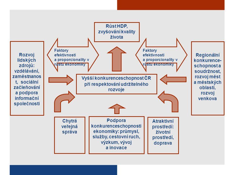 Růst HDP, zvyšování kvality života Rozvoj lidských zdrojů: vzdělávání, zaměstnanos t, sociální začleňování a podpora informační společnosti Vyšší konkurenceschopnost ČR při respektování udržitelného rozvoje Podpora konkurenceschopnosti ekonomiky: průmysl, služby, cestovní ruch, výzkum, vývoj a inovace Atraktivní prostředí: životní prostředí, doprava Regionální konkurence- schopnost a soudržnost, rozvoj měst a městských oblastí, rozvoj venkova Faktory efektivnosti a proporcionality v růstu ekonomiky Chytrá veřejná správa