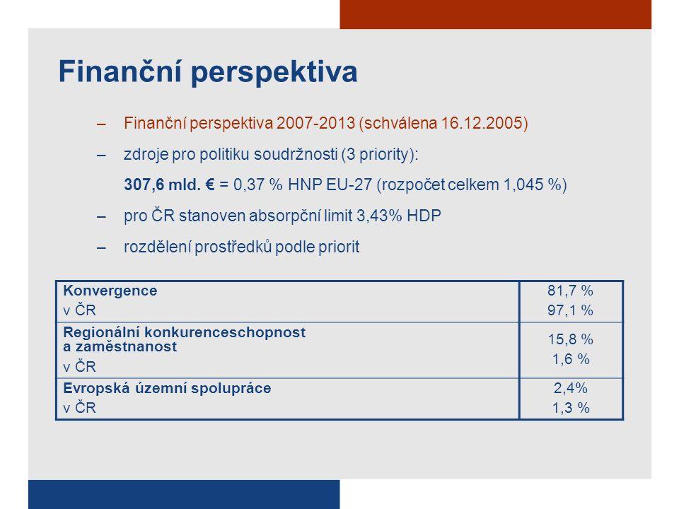 Finanční perspektiva –Finanční perspektiva 2007-2013 (schválena 16.12.2005) –zdroje pro politiku soudržnosti (3 priority): 307,6 mld.