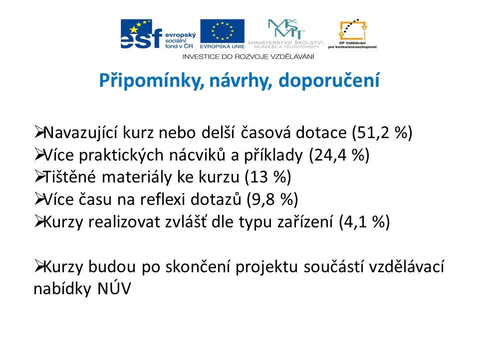 Připomínky, návrhy, doporučení  Navazující kurz nebo delší časová dotace (51,2 %)  Více praktických nácviků a příklady (24,4 %)  Tištěné materiály