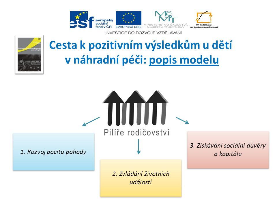 Cesta k pozitivním výsledkům u dětí v náhradní péči: popis modelu 1. Rozvoj pocitu pohody 2. Zvládání životních událostí 3. Získávání sociální důvěry