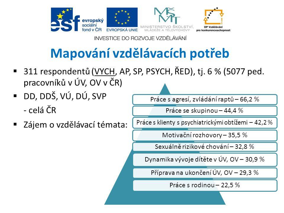 Mapování vzdělávacích potřeb  311 respondentů (VYCH, AP, SP, PSYCH, ŘED), tj. 6 % (5077 ped. pracovníků v ÚV, OV v ČR)  DD, DDŠ, VÚ, DÚ, SVP - celá
