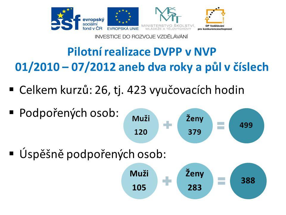 Pilotní realizace DVPP v NVP 01/2010 – 07/2012 aneb dva roky a půl v číslech  Celkem kurzů: 26, tj. 423 vyučovacích hodin  Podpořených osob:  Úspěš