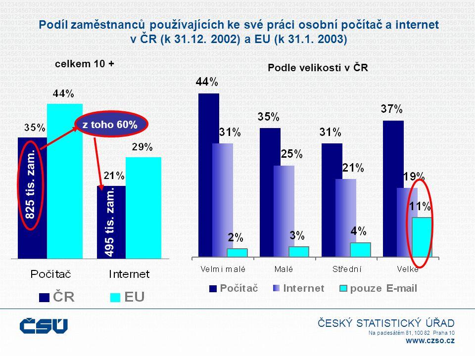 ČESKÝ STATISTICKÝ ÚŘAD Na padesátém 81, 100 82 Praha 10 www.czso.cz Podíl zaměstnanců používajících ke své práci osobní počítač a internet v ČR (k 31.