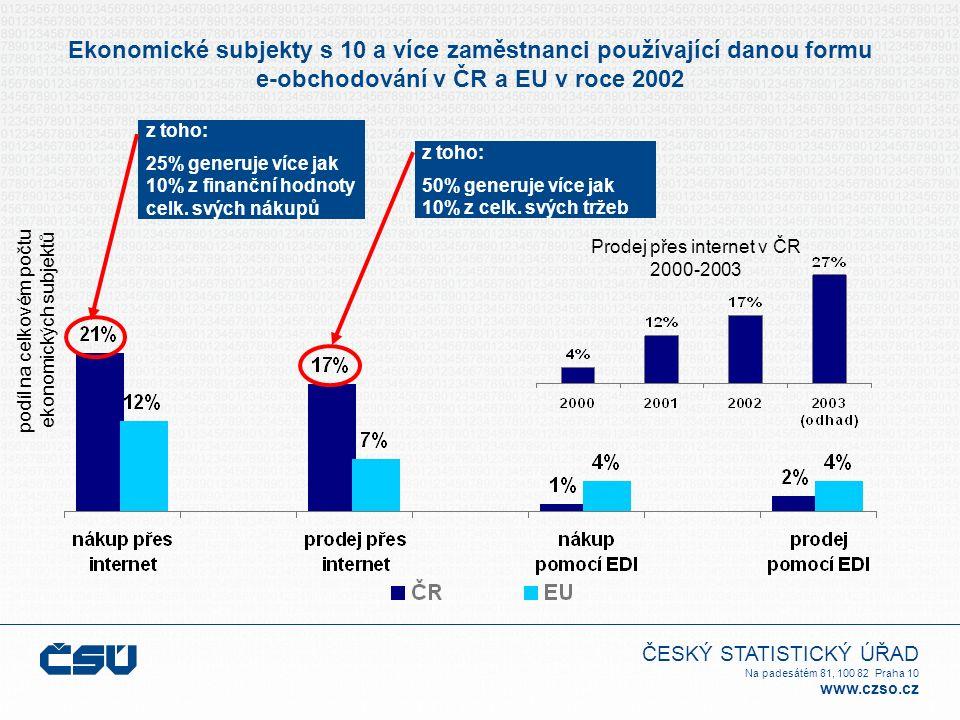 ČESKÝ STATISTICKÝ ÚŘAD Na padesátém 81, 100 82 Praha 10 www.czso.cz Ekonomické subjekty s 10 a více zaměstnanci používající danou formu e-obchodování v ČR a EU v roce 2002 podíl na celkovém počtu ekonomických subjektů z toho: 25% generuje více jak 10% z finanční hodnoty celk.