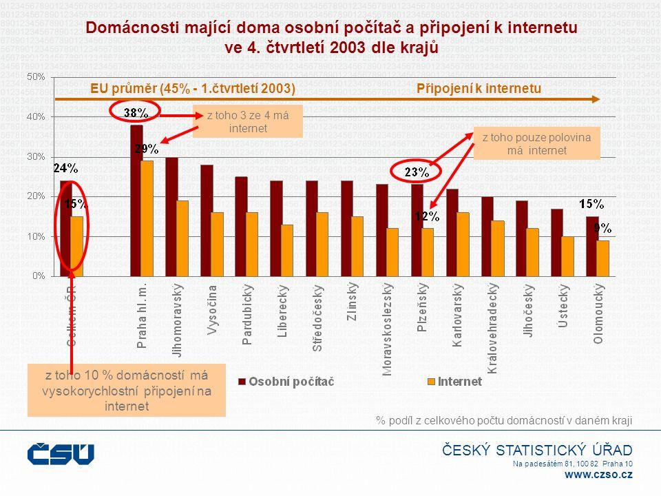 ČESKÝ STATISTICKÝ ÚŘAD Na padesátém 81, 100 82 Praha 10 www.czso.cz z toho 3 ze 4 má internet z toho pouze polovina má internet EU průměr (45% - 1.čtv
