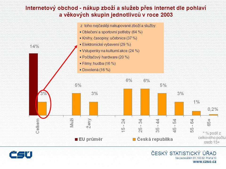 ČESKÝ STATISTICKÝ ÚŘAD Na padesátém 81, 100 82 Praha 10 www.czso.cz Internetový obchod - nákup zboží a služeb přes internet dle pohlaví a věkových skupin jednotlivců v roce 2003 * % podíl z celkového počtu osob 15+ z toho nejčastěji nakupované zboží a služby:  Oblečení a sportovní potřeby (64 %)  Knihy, časopisy, učebnice (37 %)  Elektronické vybavení (29 %)  Vstupenky na kulturní akce (24 %)  Počítačový hardware (20 %)  Filmy, hudba (16 %)  Dovolená (16 %)