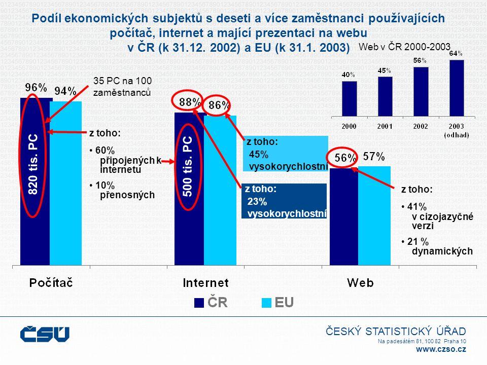 ČESKÝ STATISTICKÝ ÚŘAD Na padesátém 81, 100 82 Praha 10 www.czso.cz Podíl ekonomických subjektů s deseti a více zaměstnanci používajících počítač, internet a mající prezentaci na webu v ČR (k 31.12.
