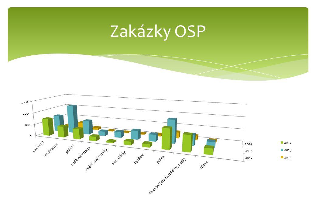 Zakázky OSP