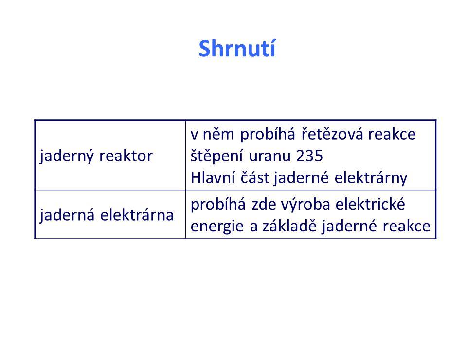 Shrnutí jaderný reaktor v něm probíhá řetězová reakce štěpení uranu 235 Hlavní část jaderné elektrárny jaderná elektrárna probíhá zde výroba elektrické energie a základě jaderné reakce
