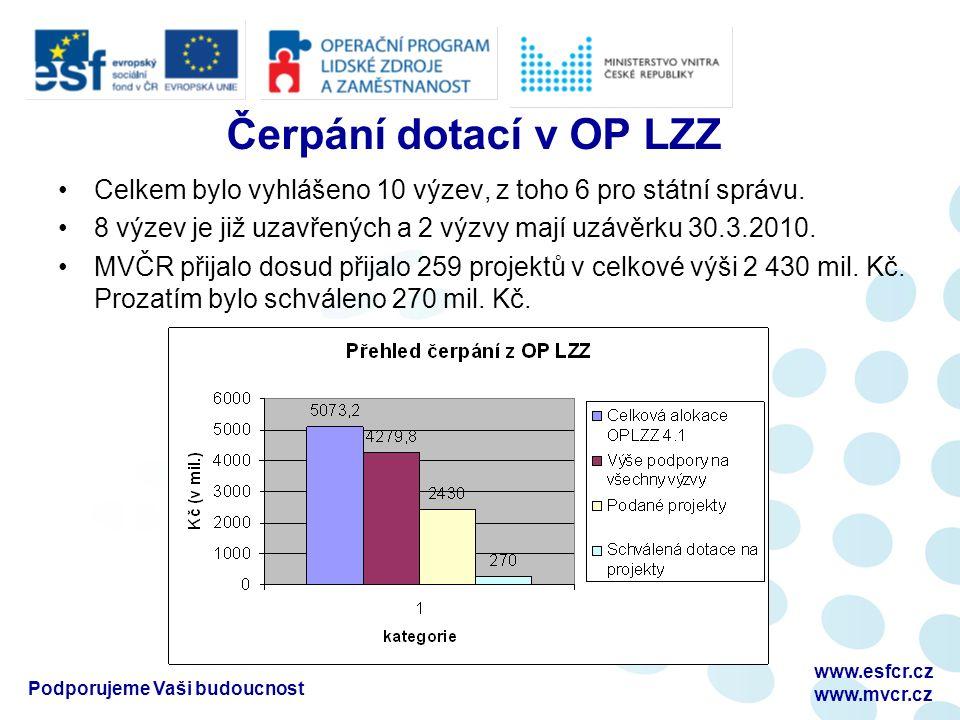 Čerpání dotací v OP LZZ Celkem bylo vyhlášeno 10 výzev, z toho 6 pro státní správu.