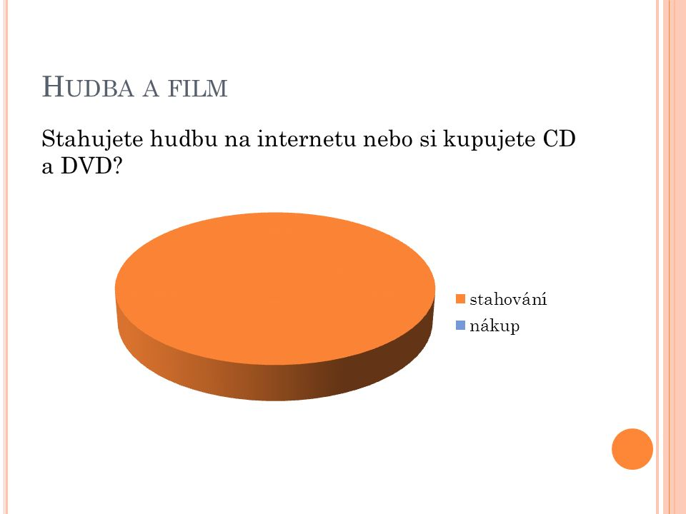 H UDBA A FILM Stahujete hudbu na internetu nebo si kupujete CD a DVD?
