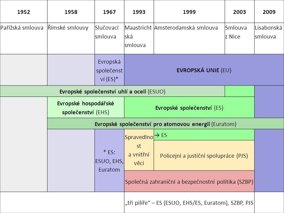"""1952195819671993199920032009 Pařížská smlouvaŘímské smlouvy Slučovací smlouva Maastricht ská smlouva Amsterodamská smlouva Smlouva z Nice Lisabonská smlouva Evropská společenst ví (ES)* EVROPSKÁ UNIE (EU) Evropské společenství uhlí a oceli (ESUO) Evropské hospodářské společenství (EHS) Evropské společenství (ES) Evropské společenství pro atomovou energii (Euratom) * ES: ESUO, EHS, Euratom Spravedlno st a vnitřní věci → ES Policejní a justiční spolupráce (PJS) Společná zahraniční a bezpečnostní politika (SZBP) """"tři pilíře – ES (ESUO, EHS/ES, Euratom), SZBP, PJS"""