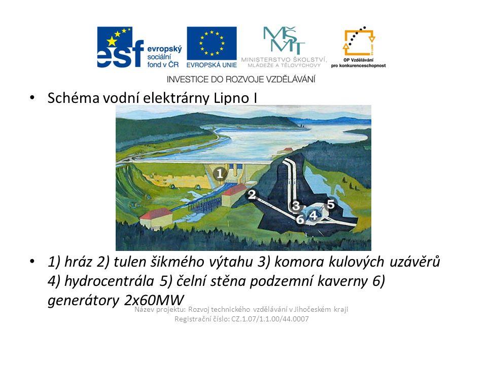 Název projektu: Rozvoj technického vzdělávání v Jihočeském kraji Registrační číslo: CZ.1.07/1.1.00/44.0007 Schéma vodní elektrárny Lipno I 1) hráz 2) tulen šikmého výtahu 3) komora kulových uzávěrů 4) hydrocentrála 5) čelní stěna podzemní kaverny 6) generátory 2x60MW