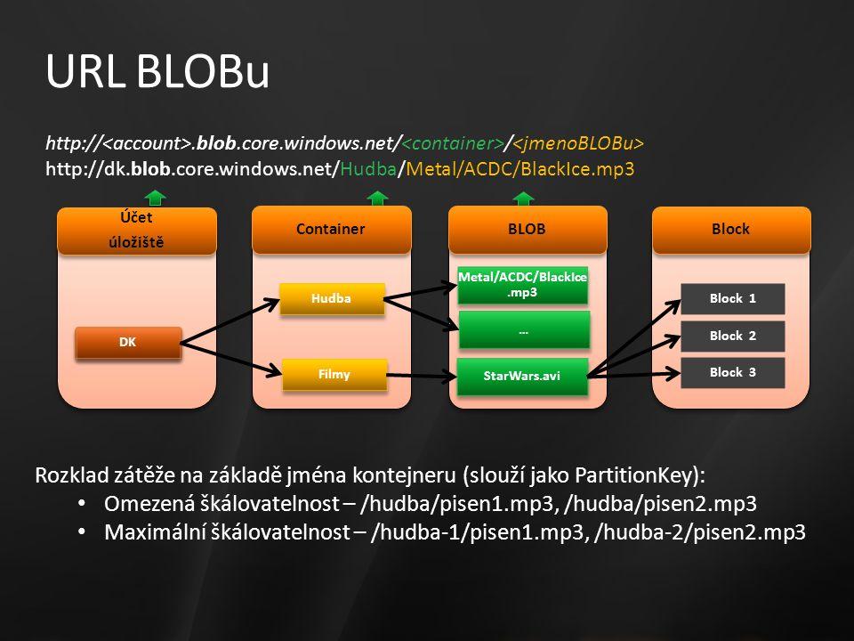 URL BLOBu http://.blob.core.windows.net/ / http://dk.blob.core.windows.net/Hudba/Metal/ACDC/BlackIce.mp3 Účet úložiště Účet úložiště DK Hudba Metal/ACDC/BlackIce.mp3 … … Filmy StarWars.avi Block 1 Block 2 Block 3 Container BLOB Block Rozklad zátěže na základě jména kontejneru (slouží jako PartitionKey): Omezená škálovatelnost – /hudba/pisen1.mp3, /hudba/pisen2.mp3 Maximální škálovatelnost – /hudba-1/pisen1.mp3, /hudba-2/pisen2.mp3