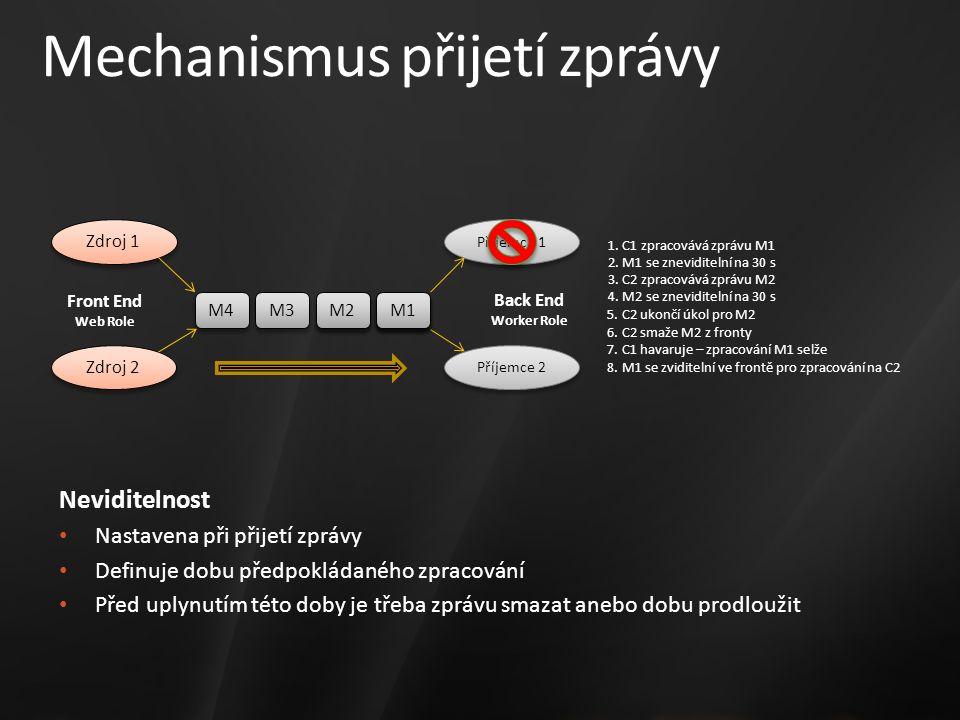 Mechanismus přijetí zprávy Zdroj 2 Zdroj 1 Příjemce 2 Příjemce 1 M4 M3 M2 M1 M2 1.