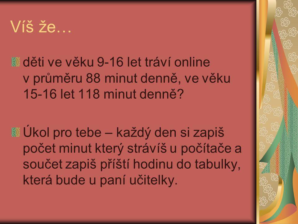 Víš že… děti ve věku 9-16 let tráví online v průměru 88 minut denně, ve věku 15-16 let 118 minut denně.