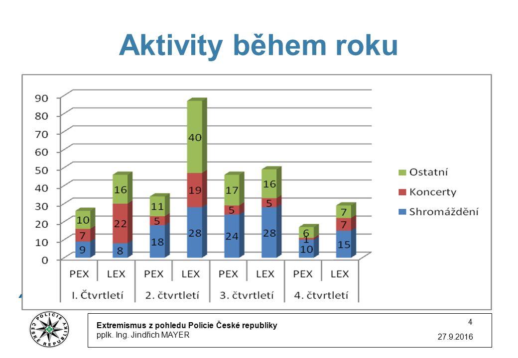 27.9.2016 4 Aktivity během roku Extremismus z pohledu Policie České republiky pplk.