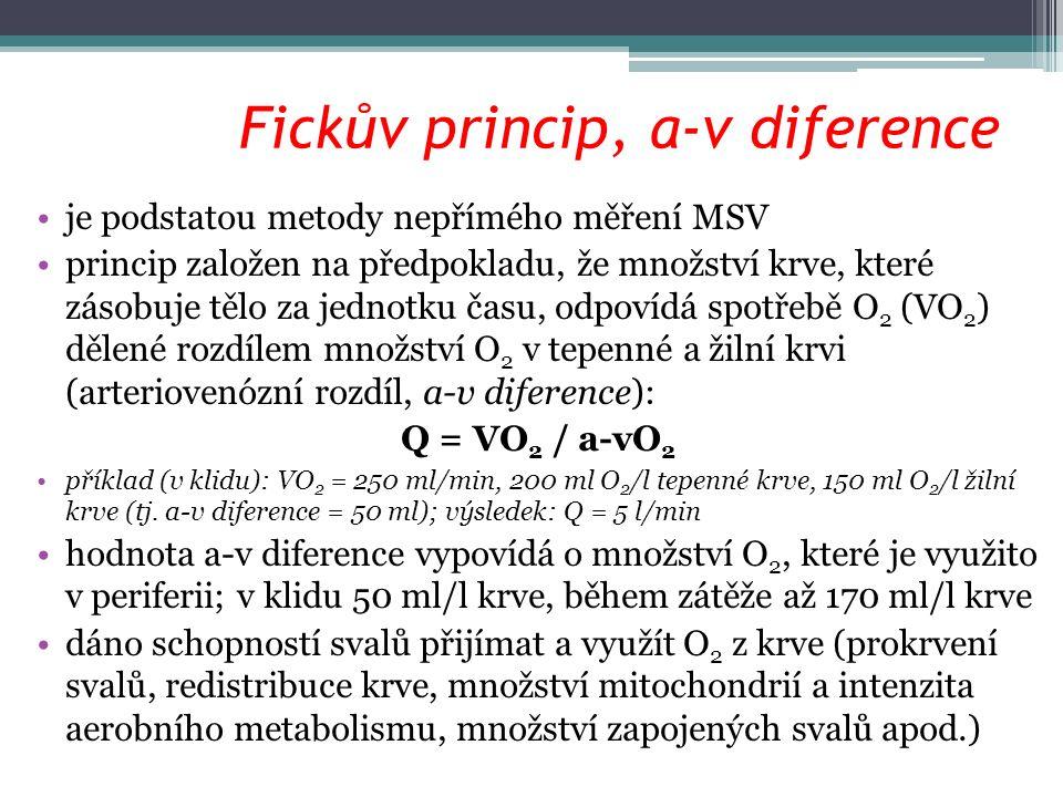 Fickův princip, a-v diference je podstatou metody nepřímého měření MSV princip založen na předpokladu, že množství krve, které zásobuje tělo za jednotku času, odpovídá spotřebě O 2 (VO 2 ) dělené rozdílem množství O 2 v tepenné a žilní krvi (arteriovenózní rozdíl, a-v diference): Q = VO 2 / a-vO 2 příklad (v klidu): VO 2 = 250 ml/min, 200 ml O 2 /l tepenné krve, 150 ml O 2 /l žilní krve (tj.