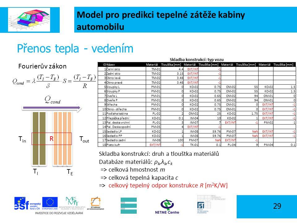 Model pro predikci tepelné zátěže kabiny automobilu 29 Přenos tepla - vedením Fourierův zákon TETE TITI T out T in Skladba konstrukcí: typ vozu IDNázevMateriálTloušťka [mm]MateriálTloušťka [mm]MateriálTloušťka [mm]MateriálTloušťka [mm] 1Čelní skloTM-014.4EXT/INT 2Zadní skloTM-023.15EXT/INT 3Okno levéTM-023.48EXT/INT 4Okno pravéTM-023.48EXT/INT 5Sloupky LPM-010KO-020.75OM-0255KO-021.5 6Sloupky PPM-010KO-020.75OM-0255KO-021.5 7Dveře LPM-010KO-020.65OM-0294OM-010 8Dveře PPM-010KO-020.65OM-0294OM-010 9StřechaPM-010KO-020.75OM-010EXT/INT 10Okno - střechaPM-010KO-020.75OM-010EXT/INT 11Podlaha kabinaPL-022OM-0225KO-021.75EXT/INT 12Přepážka předníKO-010.1IM-0410KO-021EXT/INT 13Pal.