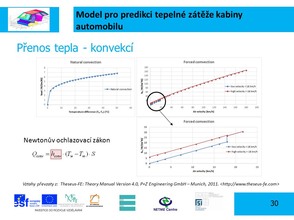 Model pro predikci tepelné zátěže kabiny automobilu 30 Přenos tepla - konvekcí Vztahy převzaty z: Theseus-FE: Theory Manual Version 4.0, P+Z Engineering GmbH – Munich, 2011.