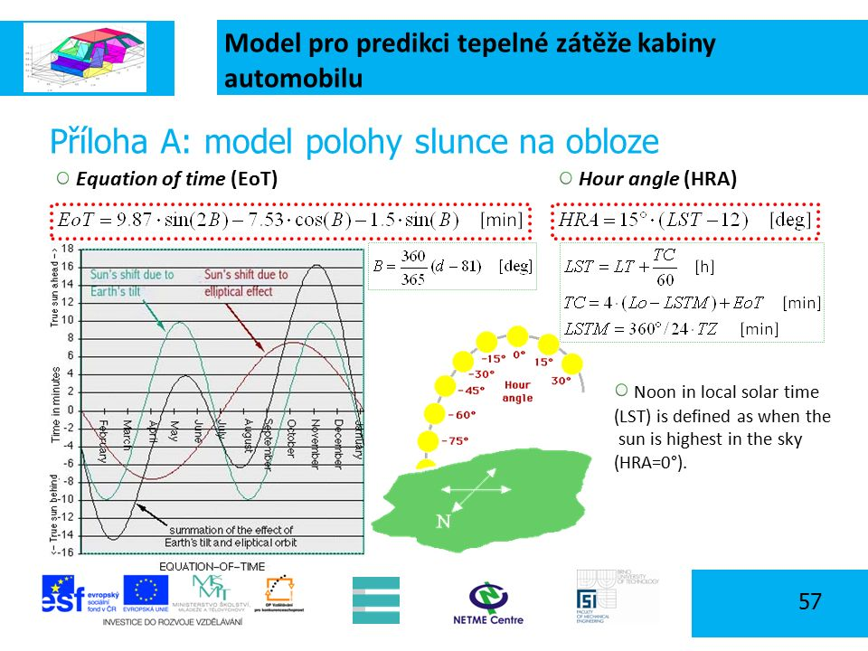 Model pro predikci tepelné zátěže kabiny automobilu 57 Příloha A: model polohy slunce na obloze Equation of time (EoT) Hour angle (HRA) Noon in local solar time (LST) is defined as when the sun is highest in the sky (HRA=0°).
