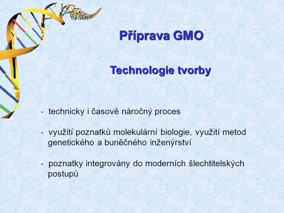 Příprava GMO Technologie tvorby - technicky i časově náročný proces - využití poznatků molekulární biologie, využití metod genetického a buněčného inženýrství - poznatky integrovány do moderních šlechtitelských postupů