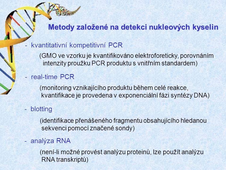 Metody založené na detekci nukleových kyselin - kvantitativní kompetitivní PCR - real-time PCR - blotting - analýza RNA (GMO ve vzorku je kvantifikováno elektroforeticky, porovnáním intenzity proužku PCR produktu s vnitřním standardem) (monitoring vznikajícího produktu během celé reakce, kvantifikace je provedena v exponenciální fázi syntézy DNA) (identifikace přenášeného fragmentu obsahujícího hledanou sekvenci pomocí značené sondy) (není-li možné provést analýzu proteinů, lze použít analýzu RNA transkriptů)