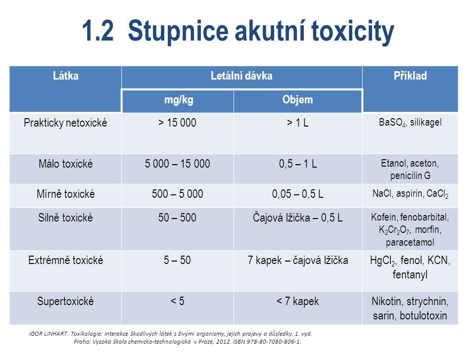 1.2 Stupnice akutní toxicity LátkaLetální dávkaPříklad mg/kgObjem Prakticky netoxické> 15 000> 1 L BaSO 4, silikagel Málo toxické5 000 – 15 0000,5 – 1 L Etanol, aceton, penicilin G Mírně toxické500 – 5 0000,05 – 0,5 L NaCl, aspirin, CaCl 2 Silně toxické50 – 500Čajová lžička – 0,5 L Kofein, fenobarbital, K 2 Cr 2 O 7, morfin, paracetamol Extrémně toxické5 – 507 kapek – čajová lžičkaHgCl 2, fenol, KCN, fentanyl Supertoxické< 5< 7 kapekNikotin, strychnin, sarin, botulotoxin IGOR LINHART.