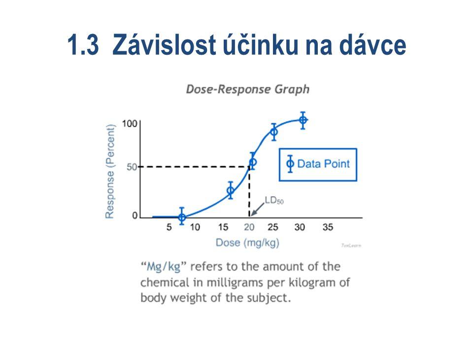 1.3 Závislost účinku na dávce