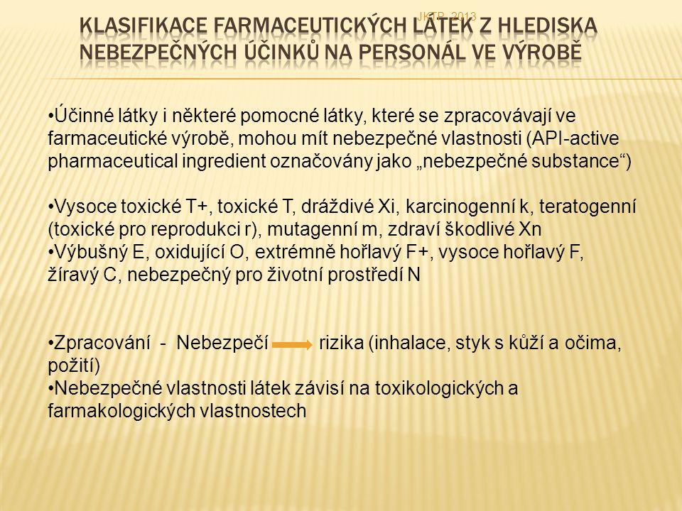 """Účinné látky i některé pomocné látky, které se zpracovávají ve farmaceutické výrobě, mohou mít nebezpečné vlastnosti (API-active pharmaceutical ingredient označovány jako """"nebezpečné substance ) Vysoce toxické T+, toxické T, dráždivé Xi, karcinogenní k, teratogenní (toxické pro reprodukci r), mutagenní m, zdraví škodlivé Xn Výbušný E, oxidující O, extrémně hořlavý F+, vysoce hořlavý F, žíravý C, nebezpečný pro životní prostředí N Zpracování - Nebezpečí rizika (inhalace, styk s kůží a očima, požití) Nebezpečné vlastnosti látek závisí na toxikologických a farmakologických vlastnostech JKTP 2013"""