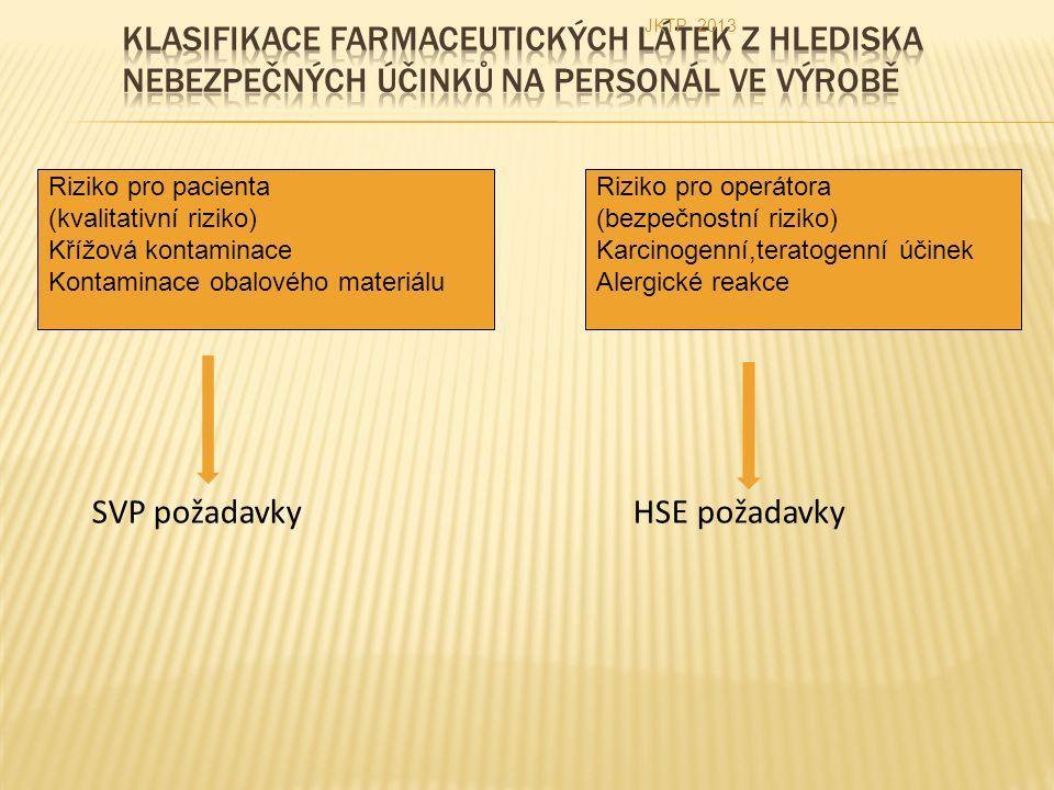 SVP požadavky HSE požadavky Riziko pro pacienta (kvalitativní riziko) Křížová kontaminace Kontaminace obalového materiálu Riziko pro operátora (bezpečnostní riziko) Karcinogenní,teratogenní účinek Alergické reakce JKTP 2013